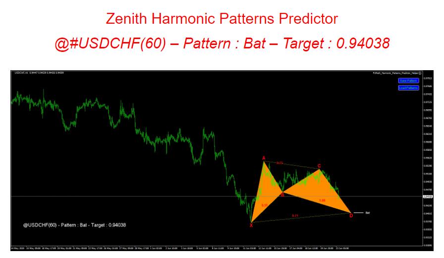 Complete Forex Signals patterns