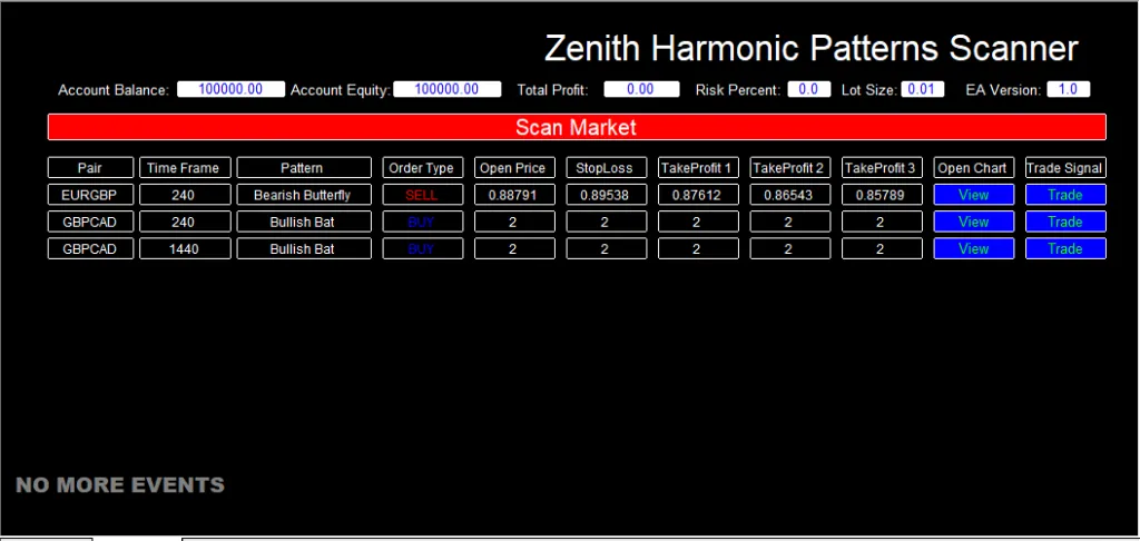 Zenith Harmonic Patterns Scanner