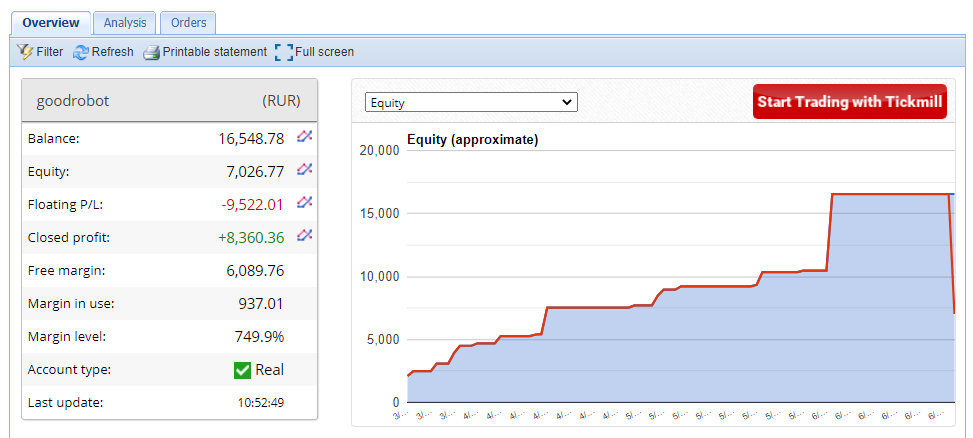 Good Robot Forex EA Trading Results