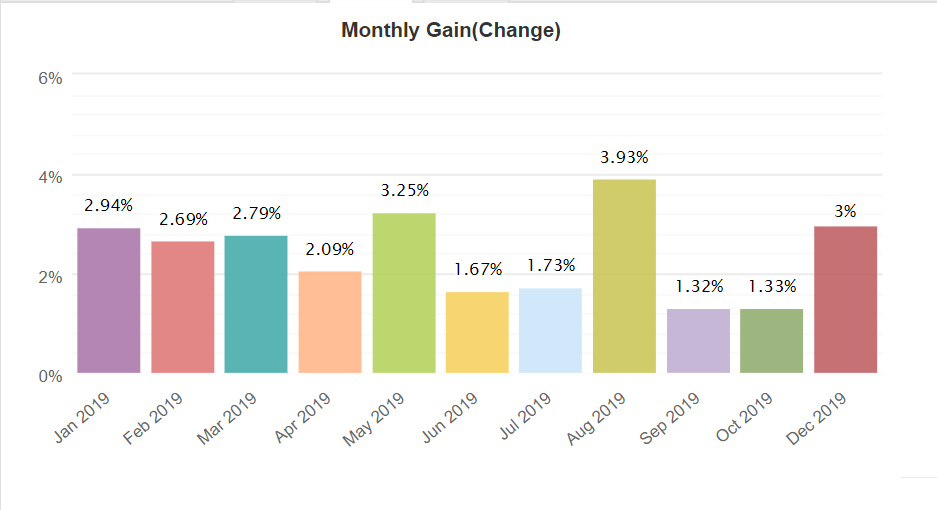 PiptionaryClub monthly gain