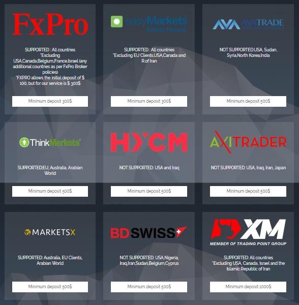TheBestForexSignal Forex brokers list