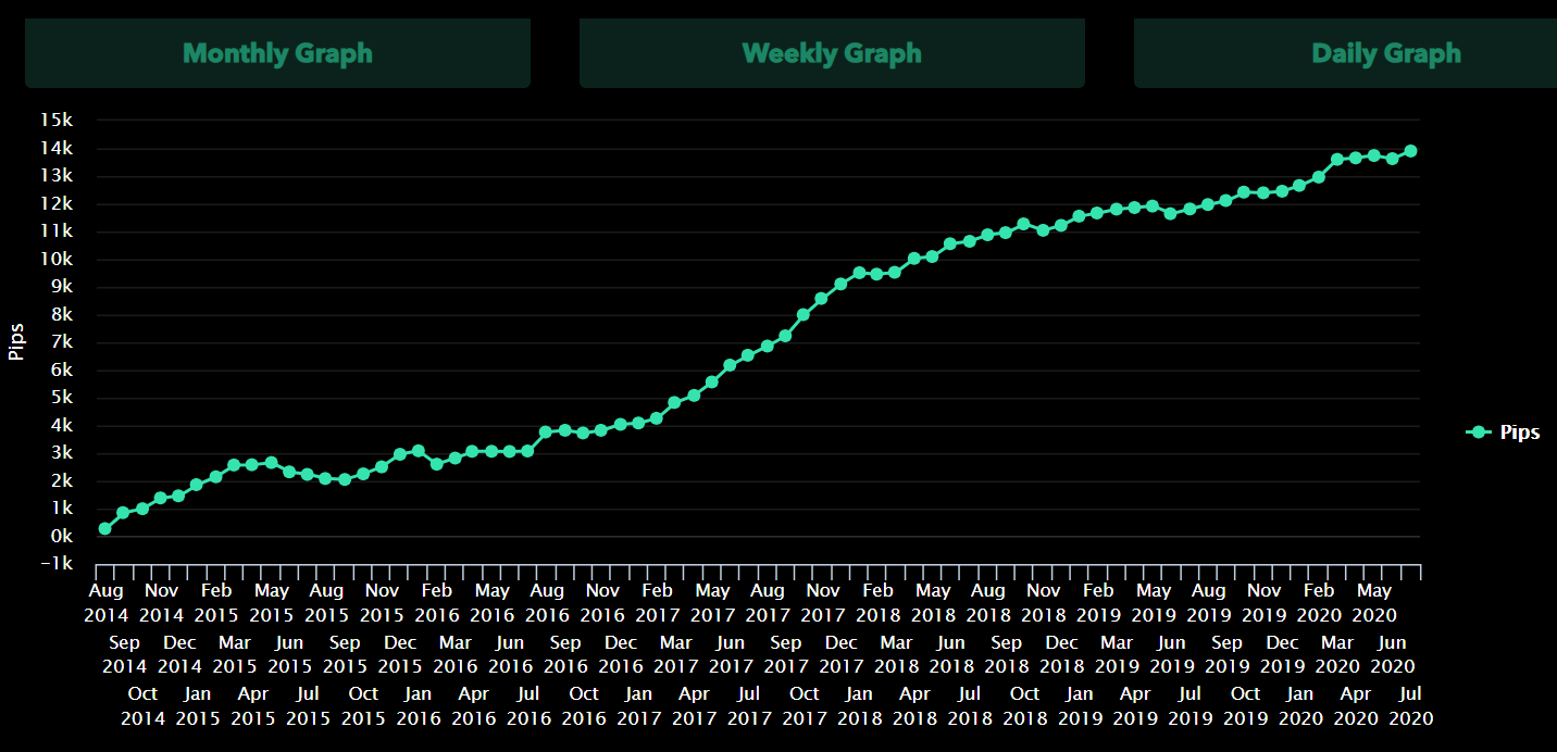 AndyW LTD chart