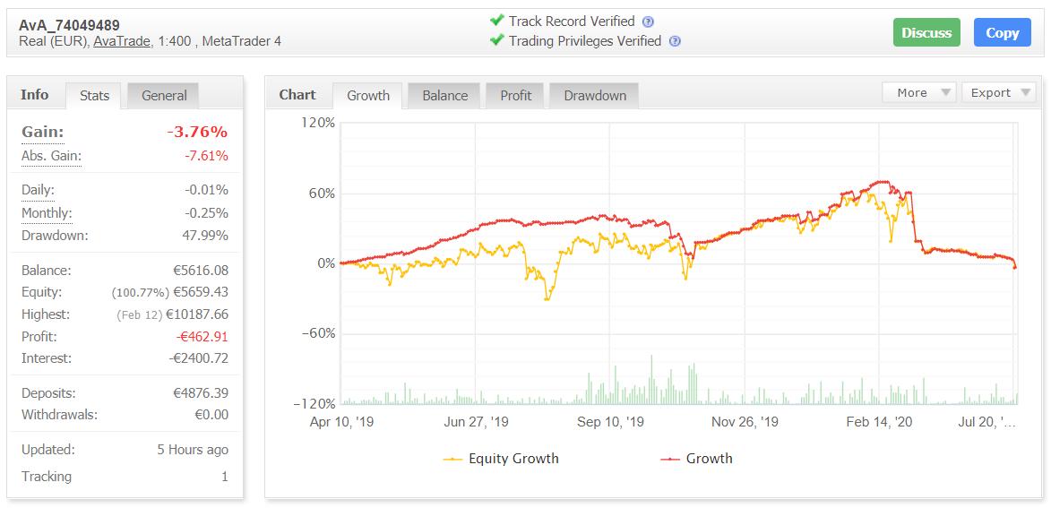 BulletProof Traders Myfxbook