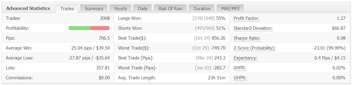 BulletProof Traders advanced statistics