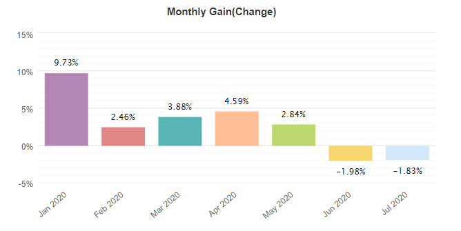 BulletProof Traders monthly gain