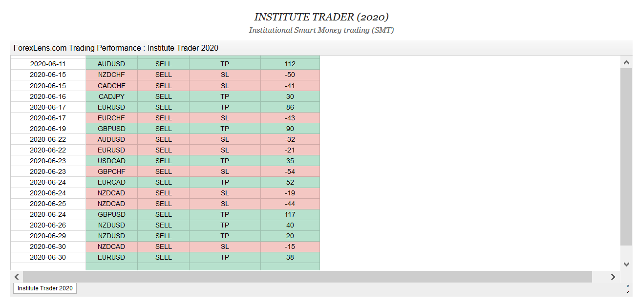 Forex Lens Onsite trading results