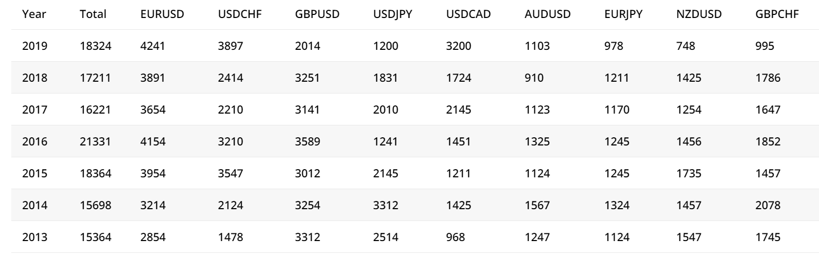 Forex Profita Onsite trading results
