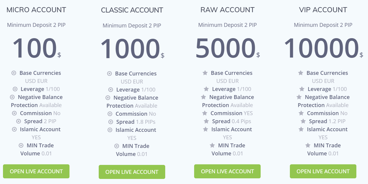 Raw Forex Type of accounts