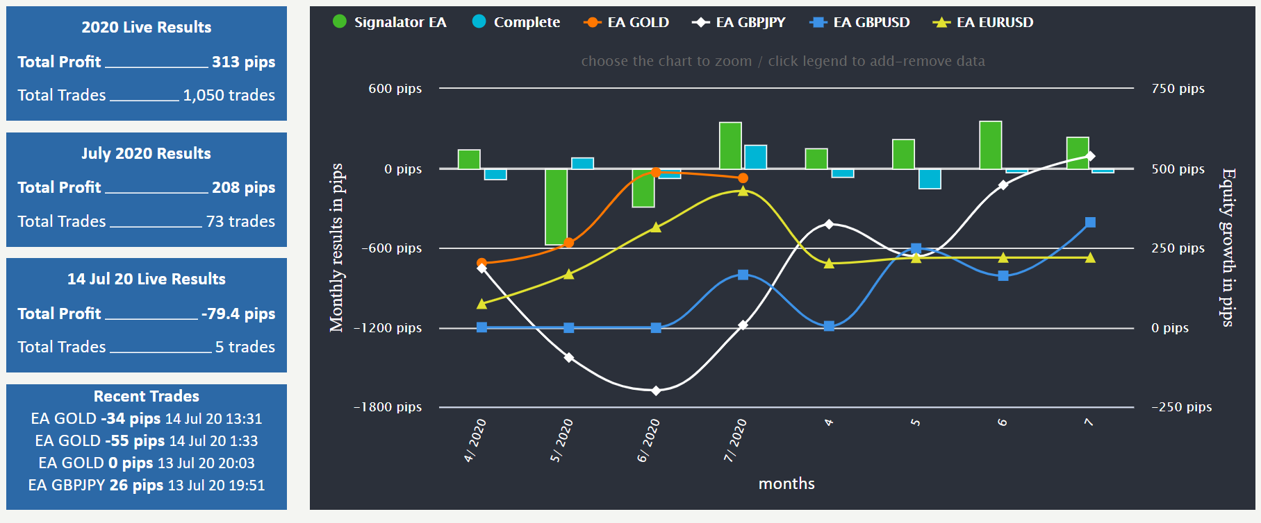 Signalator trading results
