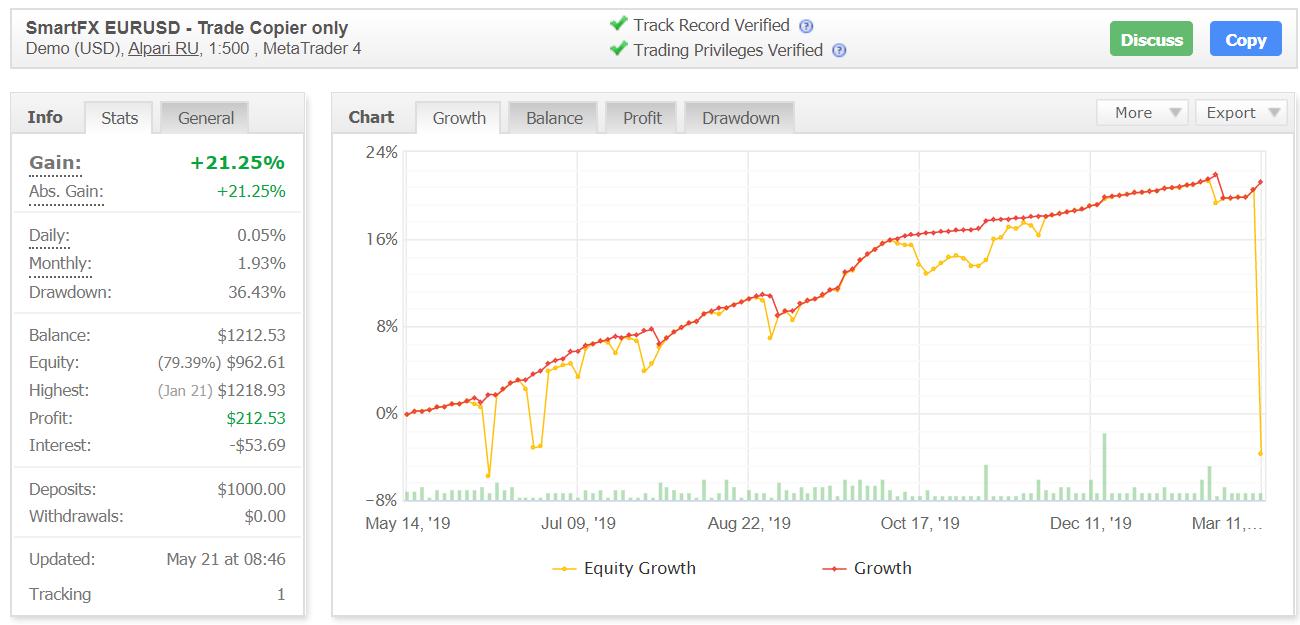 Smart FX Trader Myfxbook