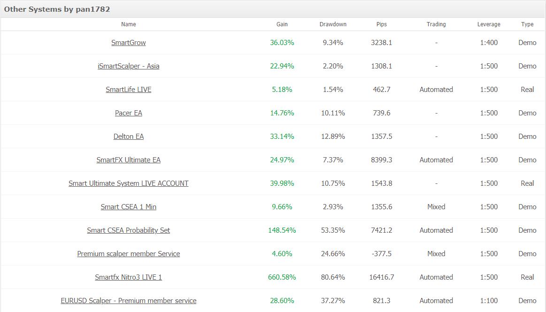 Smart FX Trader statistics