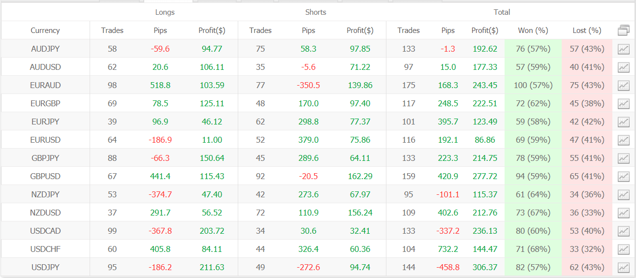 Smart FX Trader trading results