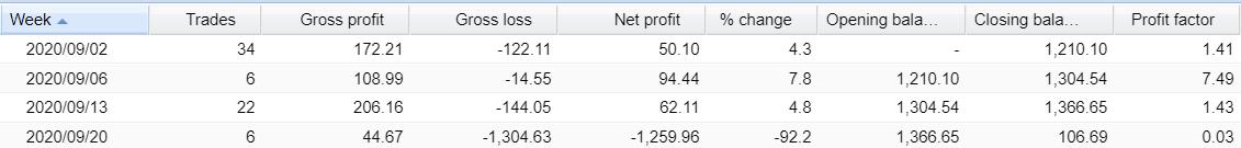 Aqua FX Team Robot Trading results