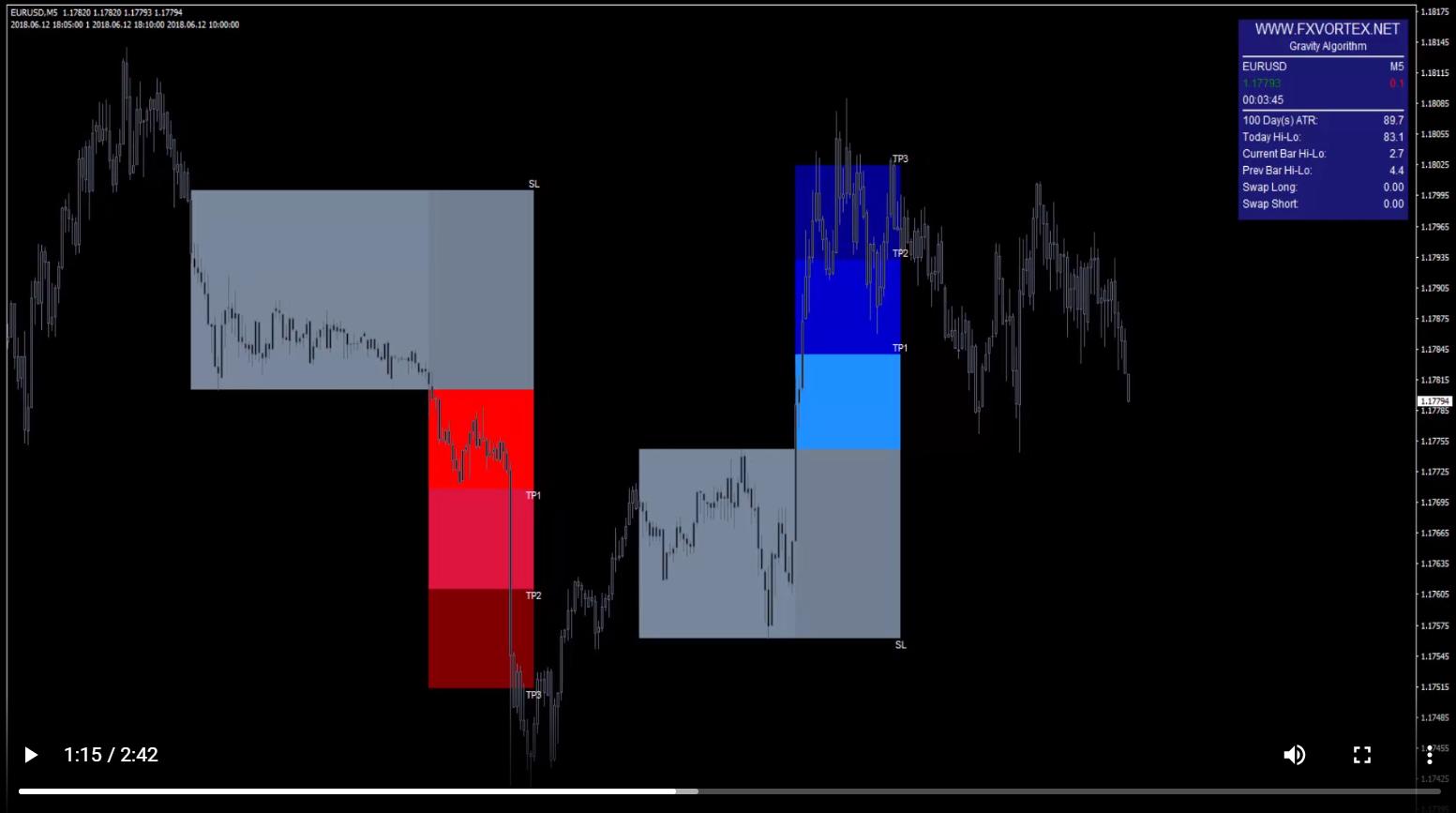 FX Vortex chart