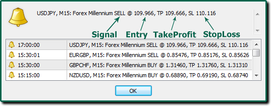 Forex Millenium Cell Phone Push Notifications