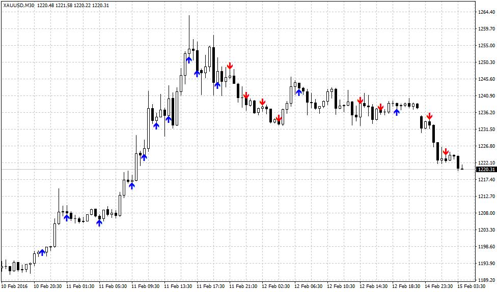 SirFX chart