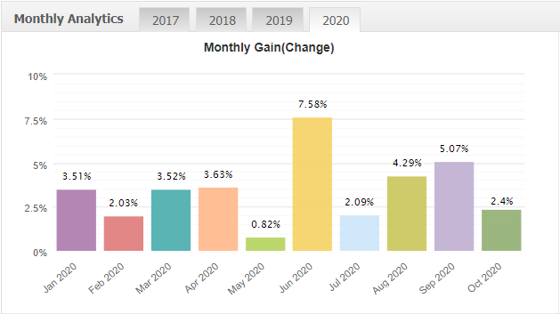 Forex Fury monthly gain