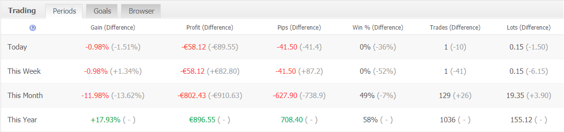 Forex Pip Shooter trading results