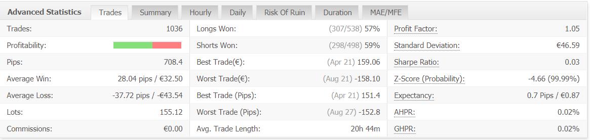 Forex Pip Shooter advanced statistics