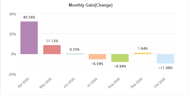 Forex Pip Shooter monthly gain