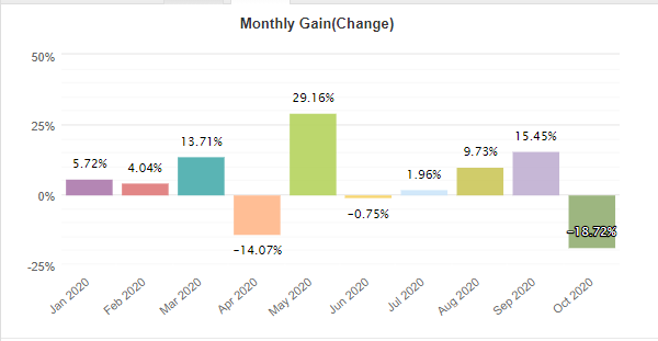 Forex Robotron monthly gain