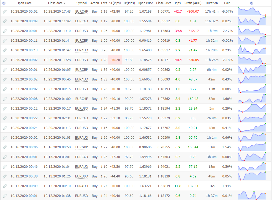 Forex Robotron Trading Results