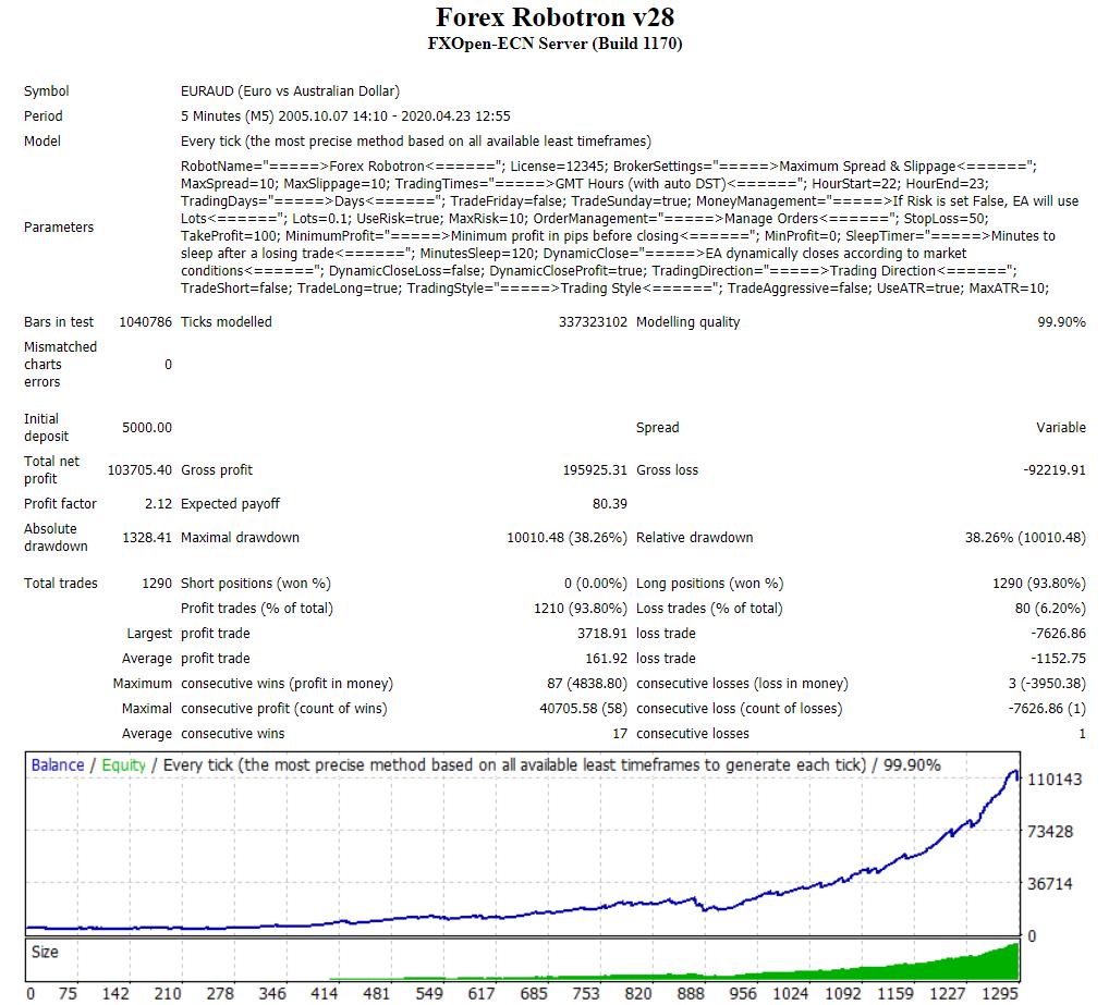 Forex Robotron Trading Strategy