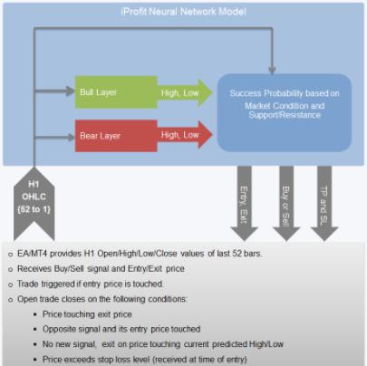 iProfit EA Trading Strategy