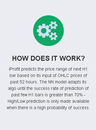 iProfit EA How It Works