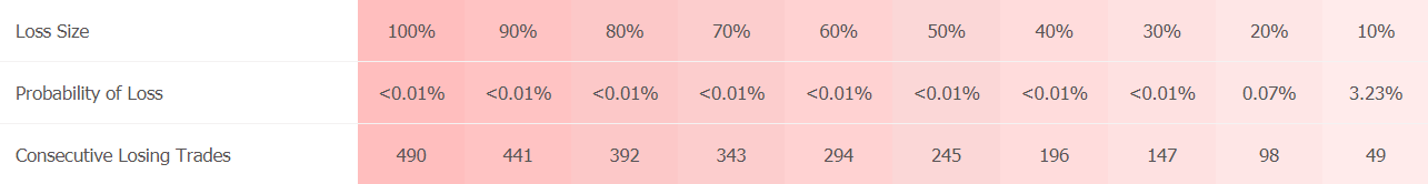 Big Bang trading results