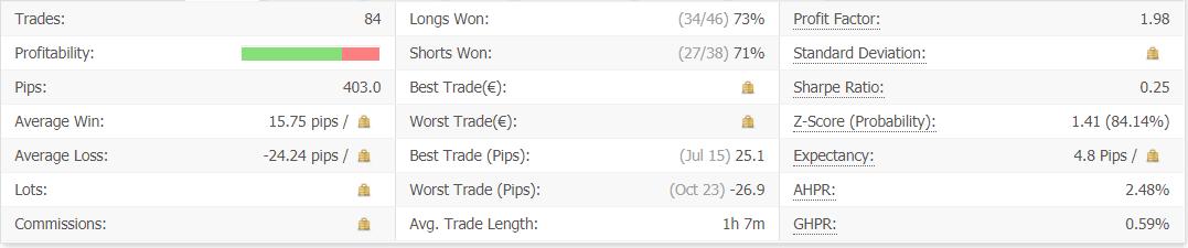 Dragon EA advanced statistics