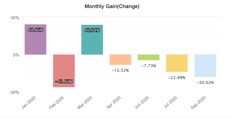 Forex GBP Avenger monthly gain