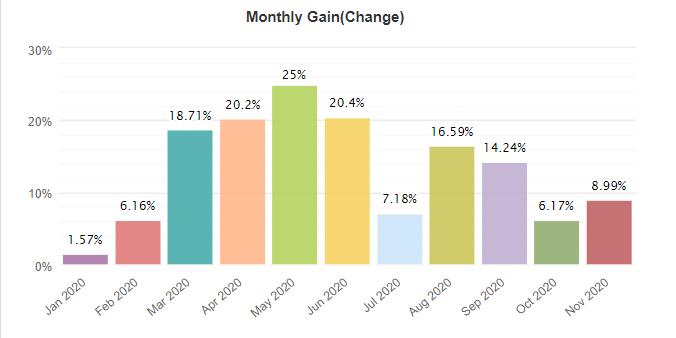 Forex Truck monthly gain