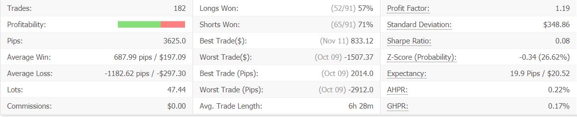 Leprechaun advanced statistics