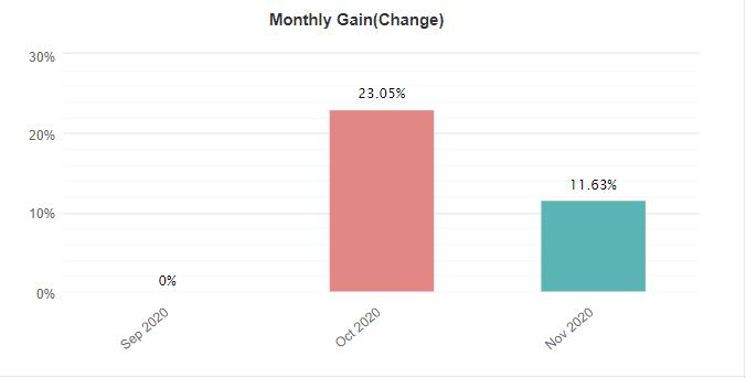 Leprechaun monthly gain