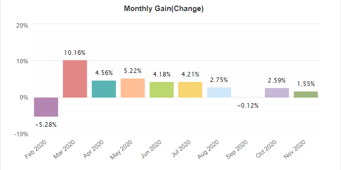 Night Hawk monthly gain