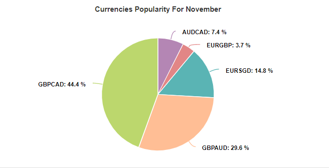 Night Hawk currencies popularity