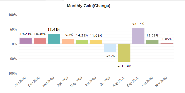 Powerful Forex EA monthly gain