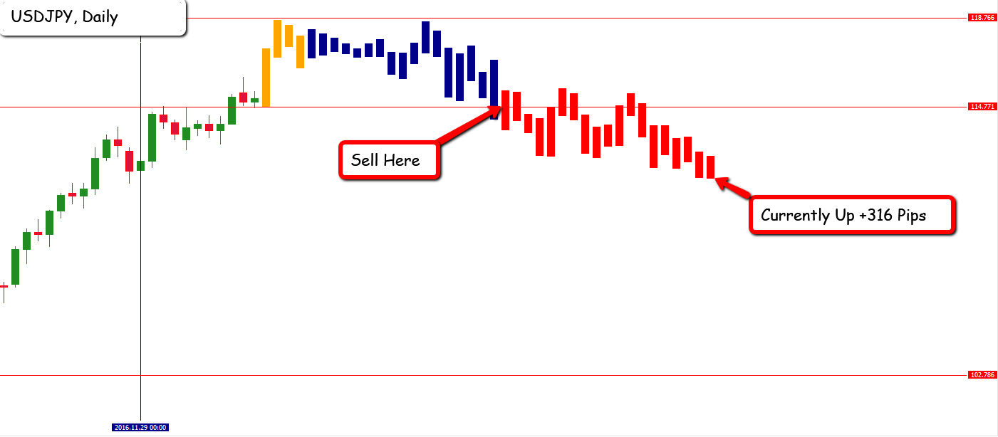 EFC Indicator - We can trade on 36 different charts at the same time