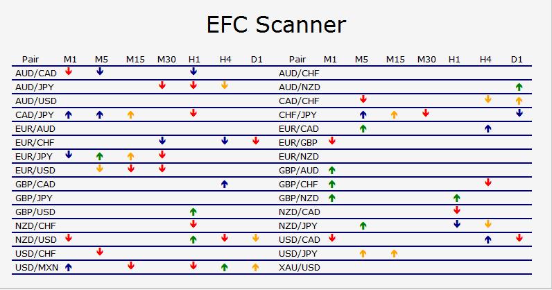 EFC Indicator scanner