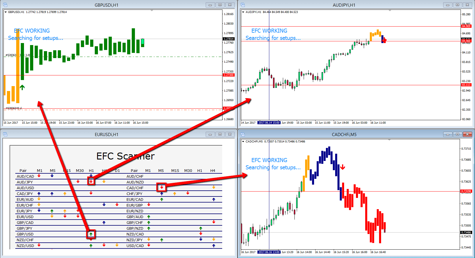 EFC Indicator - It's how the signals look like on the scanner and at the same time on the charts