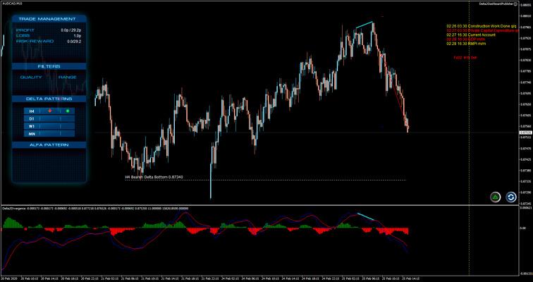 FX Delta 2.0 Trading Results