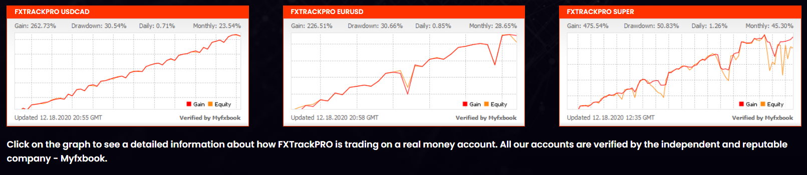 FX Track Pro Trading Results