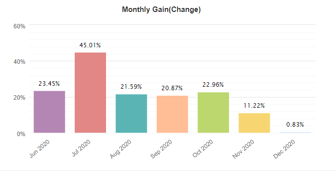 FX Track Pro monthly gain