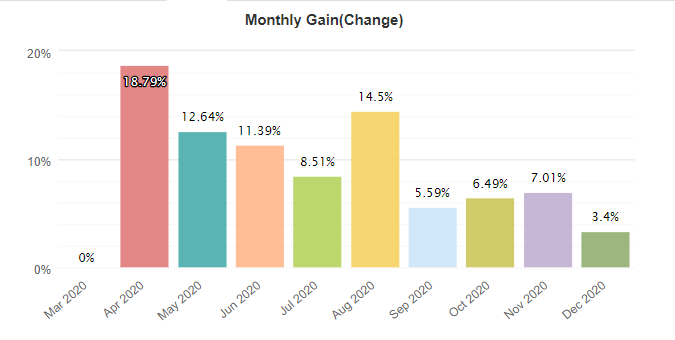 FXGoodWay monthly gain