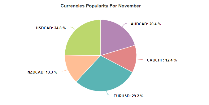 MG Pro EA currency popularity