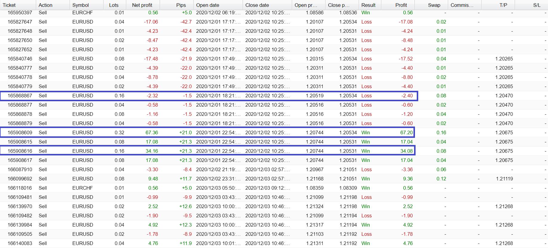 Screti Forex Robot Trading Results
