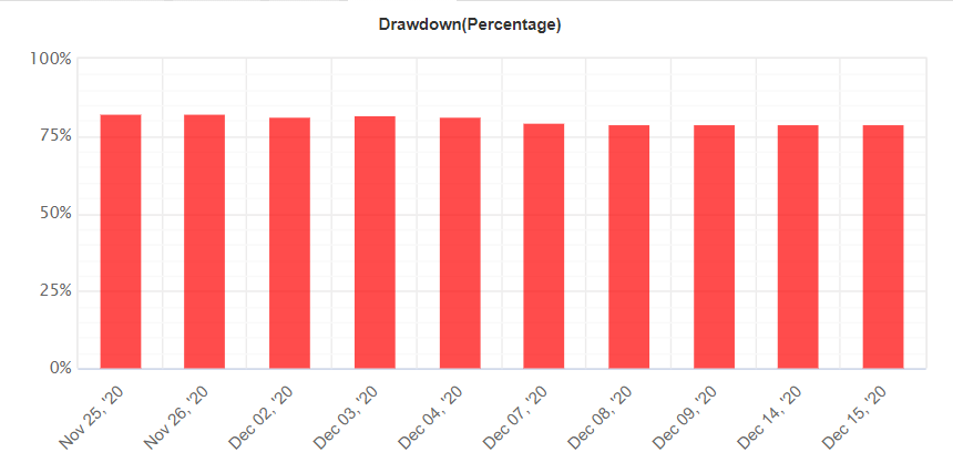 Waw Forex Signals drawdown