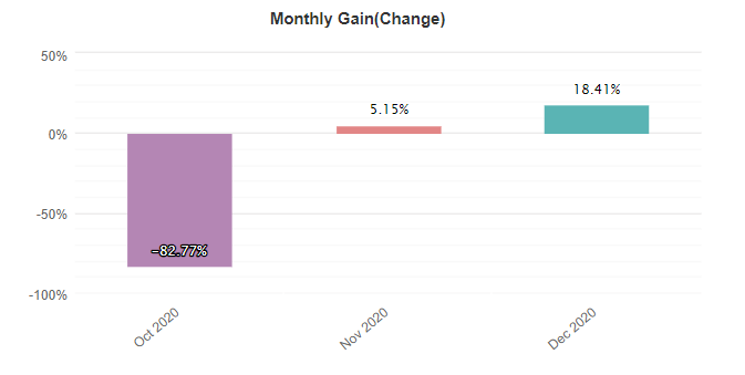 Waw Forex Signals monthly gain