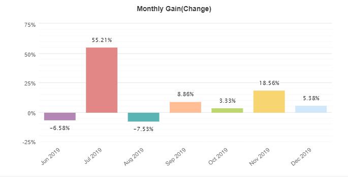 1000pipBuilder monthly gain